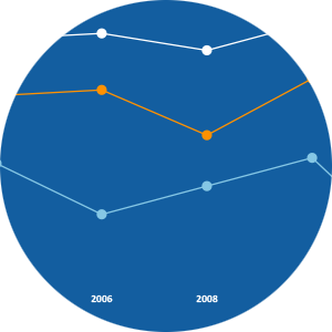 Graf: Linjediagram grafmal